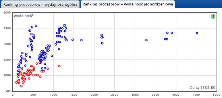 Ranking procesorów - test jednordzeniowy