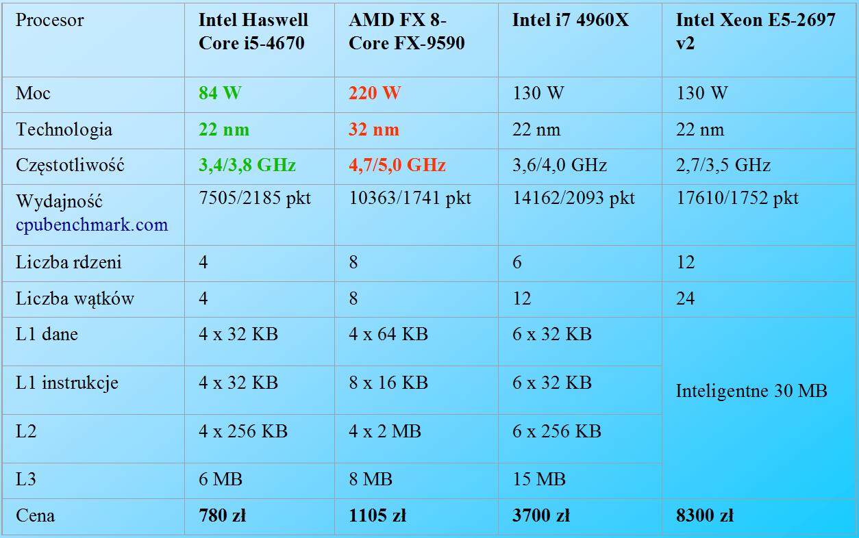 Tabela z parametrami procesorów