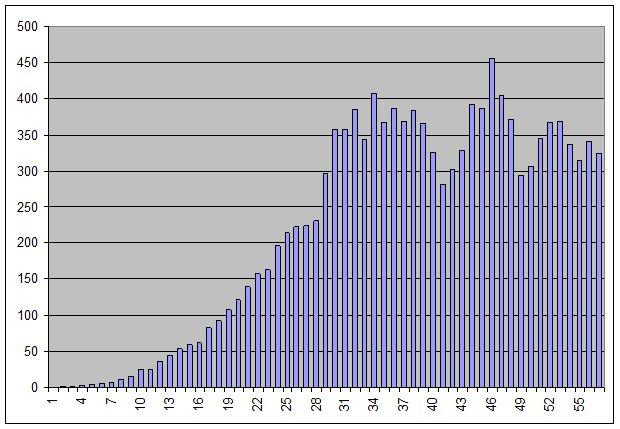 Filtrowane nowe przypadki - statystyka koronawirus