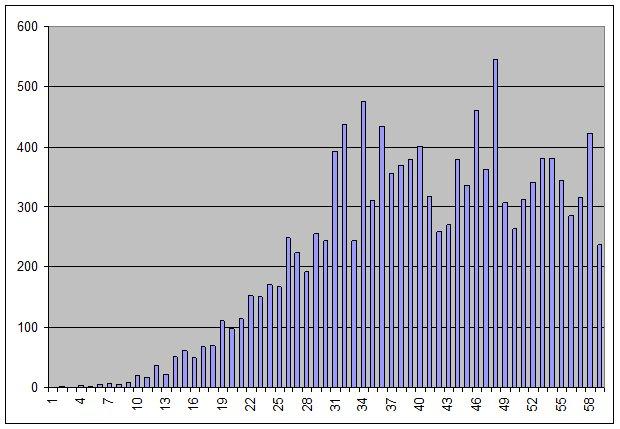 Nowe przypadki - statystyka koronawirus