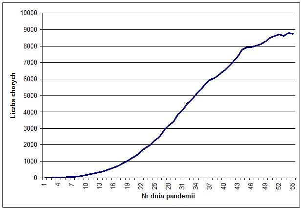 Statystyka chorych na koronawirusa